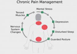 manage pain with CBD creams